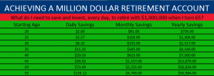Achieving a Million Dollar Retirement Account